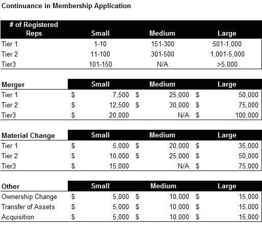 CMA-Application-Fee